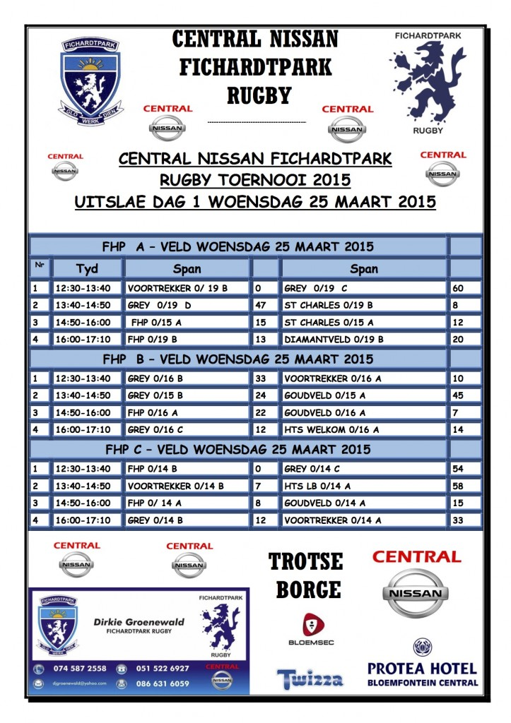 BEPALINGS CENTRAL NISSAN FHP TOERNOOI UITSLAE DAG 1 25 MAART 2015 f